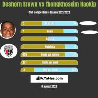 Deshorn Brown vs Thongkhoseim Haokip h2h player stats