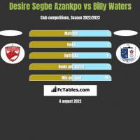 Desire Segbe Azankpo vs Billy Waters h2h player stats