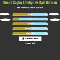 Desire Segbe Azankpo vs Dale Gorman h2h player stats