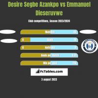 Desire Segbe Azankpo vs Emmanuel Dieseruvwe h2h player stats