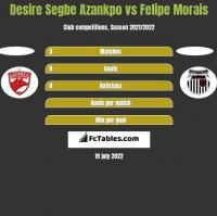 Desire Segbe Azankpo vs Felipe Morais h2h player stats