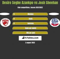 Desire Segbe Azankpo vs Josh Sheehan h2h player stats