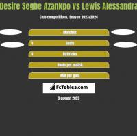 Desire Segbe Azankpo vs Lewis Alessandra h2h player stats