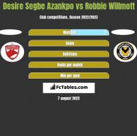Desire Segbe Azankpo vs Robbie Willmott h2h player stats