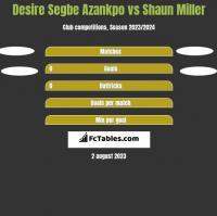 Desire Segbe Azankpo vs Shaun Miller h2h player stats