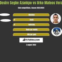 Desire Segbe Azankpo vs Urko Mateos Vera h2h player stats