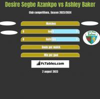 Desire Segbe Azankpo vs Ashley Baker h2h player stats