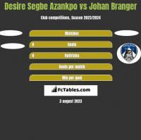 Desire Segbe Azankpo vs Johan Branger h2h player stats