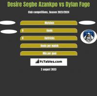 Desire Segbe Azankpo vs Dylan Fage h2h player stats