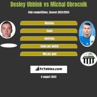 Desley Ubbink vs Michal Obrocnik h2h player stats