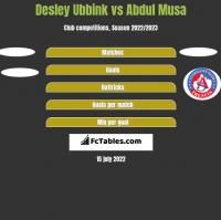 Desley Ubbink vs Abdul Musa h2h player stats
