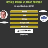 Desley Ubbink vs Isaac Muleme h2h player stats