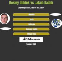 Desley Ubbink vs Jakub Kadak h2h player stats