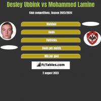 Desley Ubbink vs Mohammed Lamine h2h player stats
