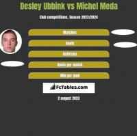 Desley Ubbink vs Michel Meda h2h player stats