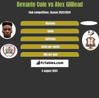 Devante Cole vs Alex Gilliead h2h player stats