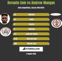 Devante Cole vs Andrew Mangan h2h player stats