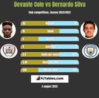 Devante Cole vs Bernardo Silva h2h player stats