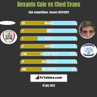 Devante Cole vs Ched Evans h2h player stats