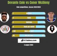 Devante Cole vs Conor McAleny h2h player stats