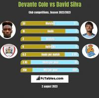 Devante Cole vs David Silva h2h player stats
