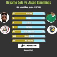 Devante Cole vs Jason Cummings h2h player stats
