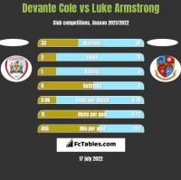 Devante Cole vs Luke Armstrong h2h player stats