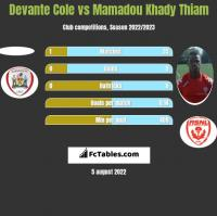 Devante Cole vs Mamadou Khady Thiam h2h player stats