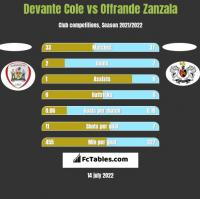Devante Cole vs Offrande Zanzala h2h player stats