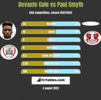Devante Cole vs Paul Smyth h2h player stats
