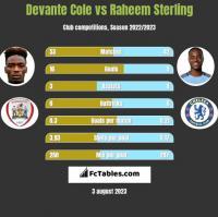 Devante Cole vs Raheem Sterling h2h player stats