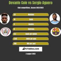 Devante Cole vs Sergio Aguero h2h player stats