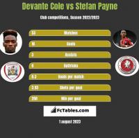 Devante Cole vs Stefan Payne h2h player stats