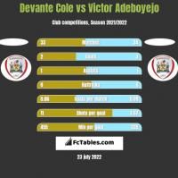 Devante Cole vs Victor Adeboyejo h2h player stats