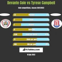 Devante Cole vs Tyrese Campbell h2h player stats