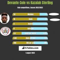 Devante Cole vs Kazaiah Sterling h2h player stats