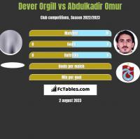 Dever Orgill vs Abdulkadir Omur h2h player stats