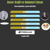 Dever Orgill vs Radamel Falcao h2h player stats
