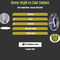 Dever Orgill vs Zaur Sadaev h2h player stats