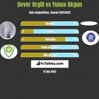 Dever Orgill vs Yunus Akgun h2h player stats