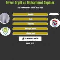 Dever Orgill vs Muhammet Akpinar h2h player stats