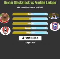 Dexter Blackstock vs Freddie Ladapo h2h player stats