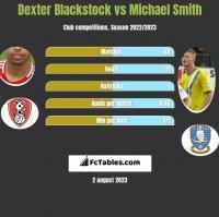 Dexter Blackstock vs Michael Smith h2h player stats