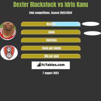 Dexter Blackstock vs Idris Kanu h2h player stats