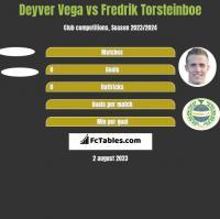 Deyver Vega vs Fredrik Torsteinboe h2h player stats