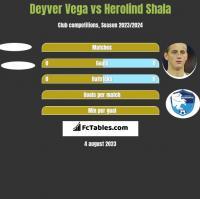 Deyver Vega vs Herolind Shala h2h player stats