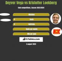 Deyver Vega vs Kristoffer Loekberg h2h player stats
