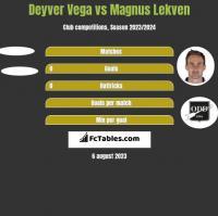Deyver Vega vs Magnus Lekven h2h player stats