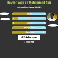 Deyver Vega vs Mohammed Abu h2h player stats