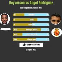 Deyverson vs Angel Rodriguez h2h player stats